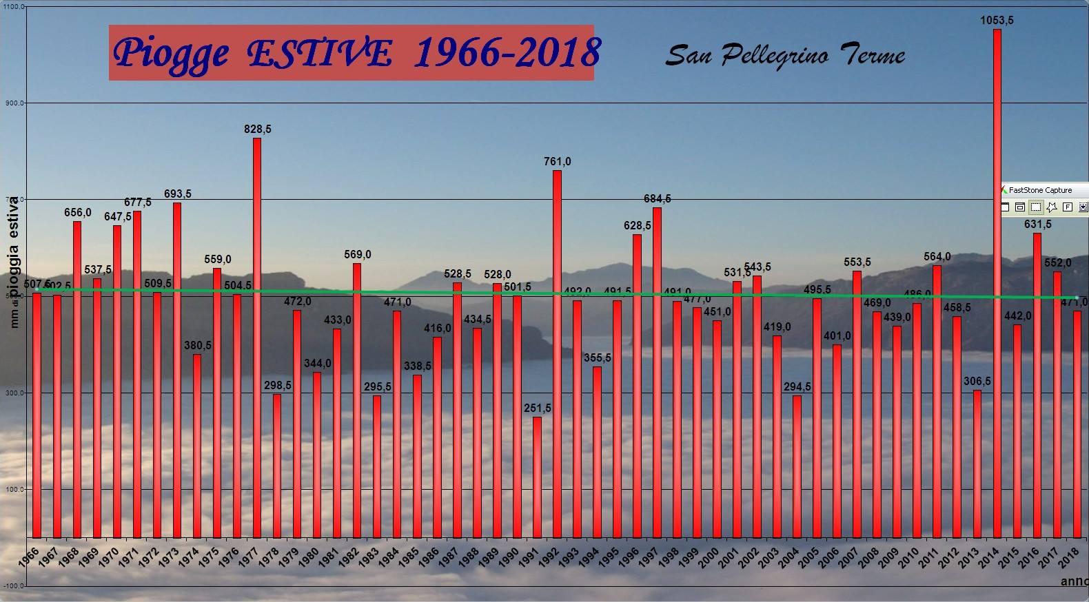 Estate 2018: Anomalie termiche e pluviometriche-sanpe-precip-estati-1966-2018.jpg