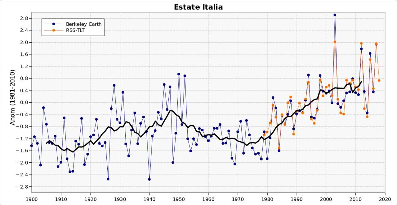 Estate 2018: Anomalie termiche e pluviometriche-est.jpg