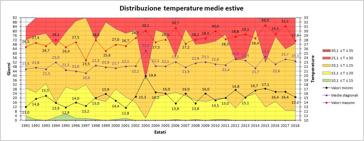 Estate 2018: Anomalie termiche e pluviometriche-medie.png