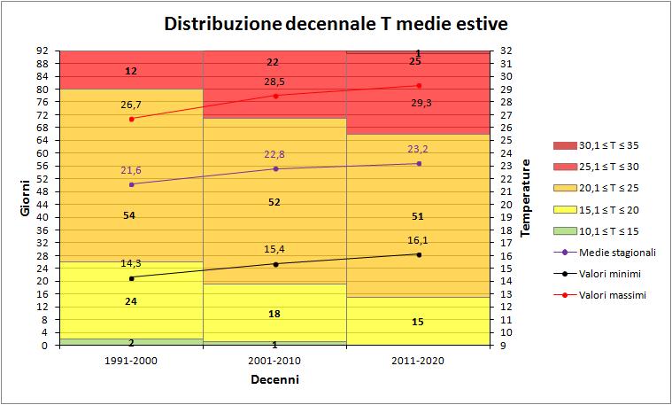 Estate 2018: Anomalie termiche e pluviometriche-decenni_medie.png