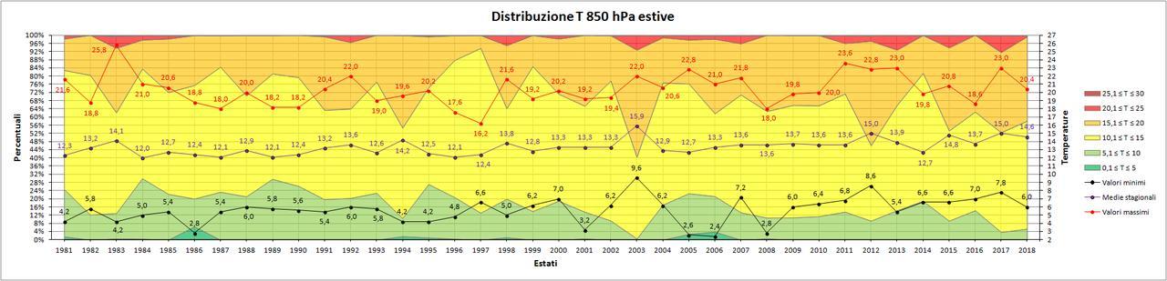 Estate 2018: Anomalie termiche e pluviometriche-850.jpg