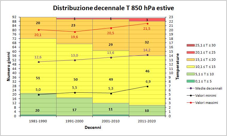Estate 2018: Anomalie termiche e pluviometriche-850hpa_deenni.png