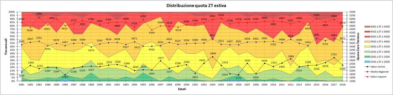 Estate 2018: Anomalie termiche e pluviometriche-zt.jpg