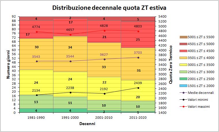 Estate 2018: Anomalie termiche e pluviometriche-zt_deenni.png