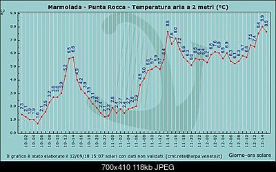 Ondata di calore centro nord picchi massimi-graf_41_temp.jpg