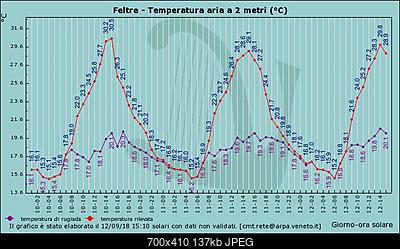 Ondata di calore centro nord picchi massimi-graf_217_temp.jpg