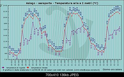 Ondata di calore centro nord picchi massimi-graf_218_temp.jpg