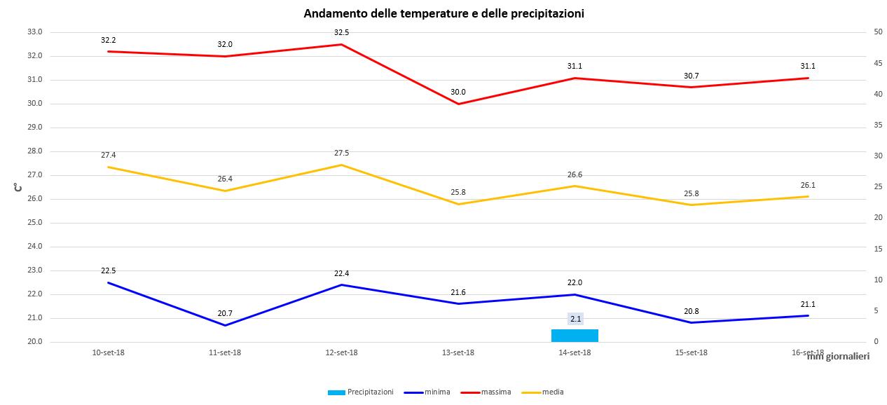 Campania - Settembre 2018-casagiove-settimana-10-16-settembre-grafico.png