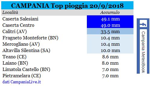 Campania - Settembre 2018-campania-top-pioggia-20092018.png