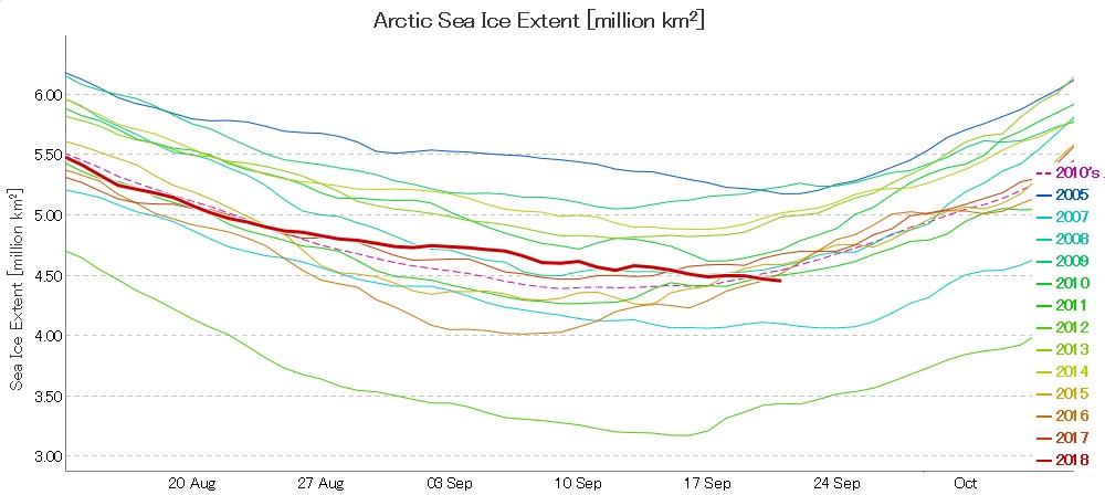 Artico verso l'abisso... eppure lo dicevamo che...-ads-nipr-jaxa-graph-180921.jpg