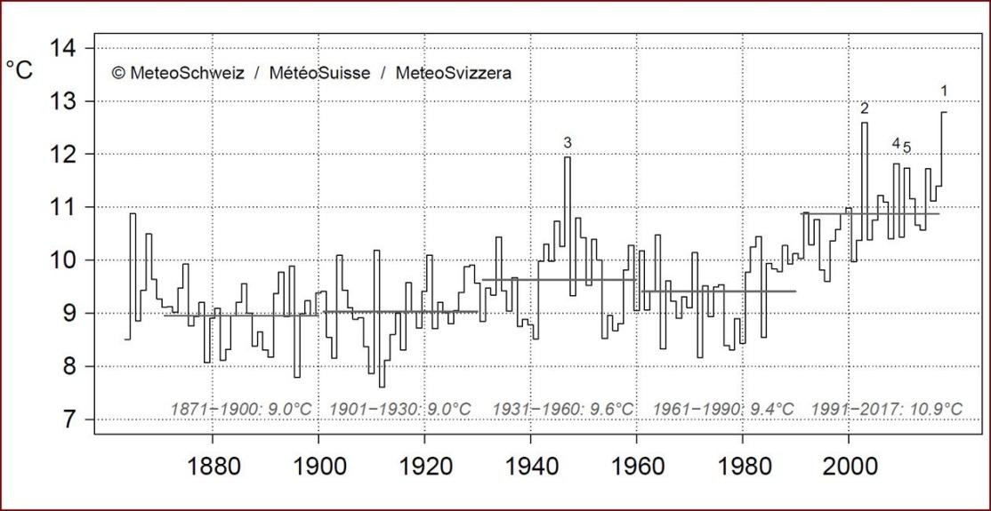 Nowcasting nivoglaciale Alpi autunno 2018-semestre-estivo-svizzera-2018.jpg