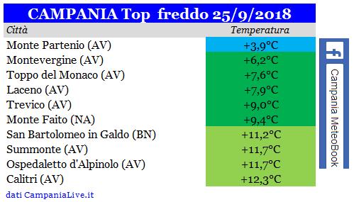 Campania - Settembre 2018-campania-top-freddo-25092018.png