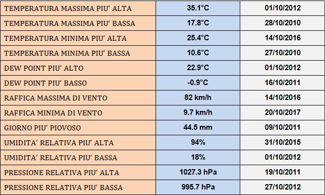 Ottobre 2018: anomalie termiche e pluviometriche-cattura.png