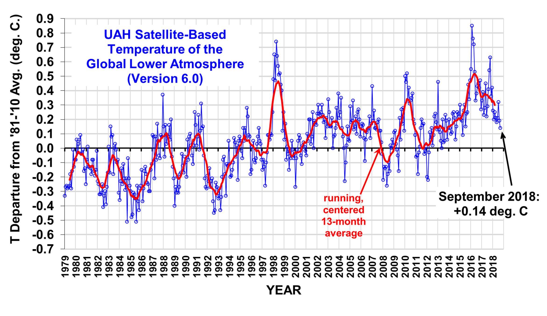 Temperature globali-uah_lt_1979_thru_september_2018_v6.jpg