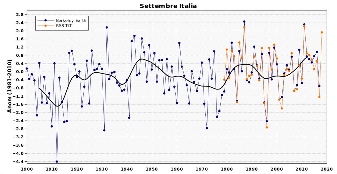 Settembre 2018: anomalie termiche e pluviometriche-sep.jpg