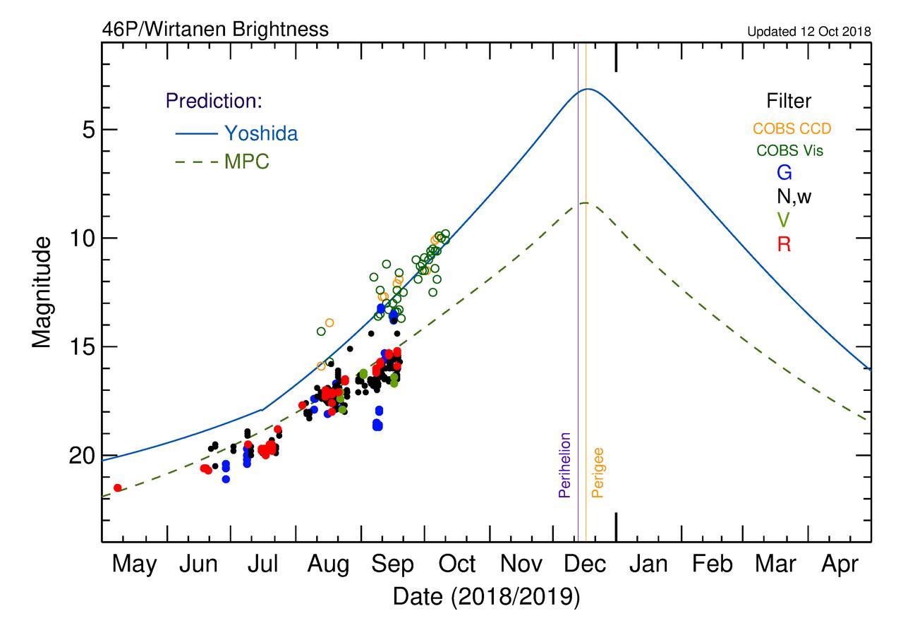 Draconidi (o Giacobinidi) 2018, tempesta meteorica in arrivo?-46p_mag_status.jpg