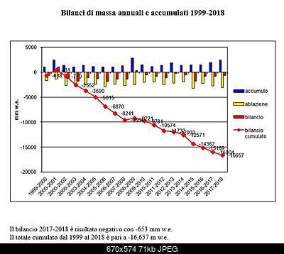 Bilancio di massa del Ghiacciaio del Grand Etret-grand-etret-bilancio-2018.jpg