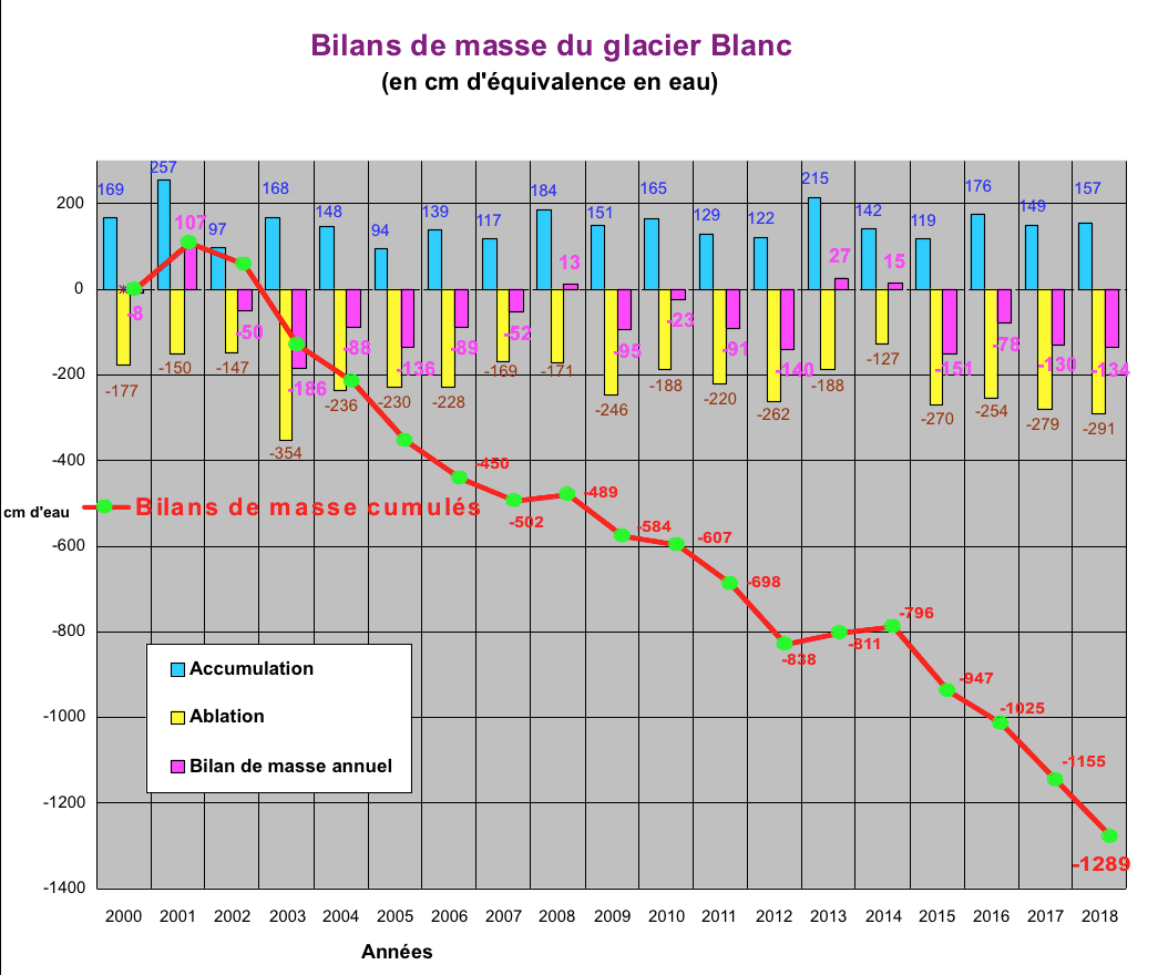 Bilancio di massa nei Ecrins-bilan-glacier-blanc-2018.png