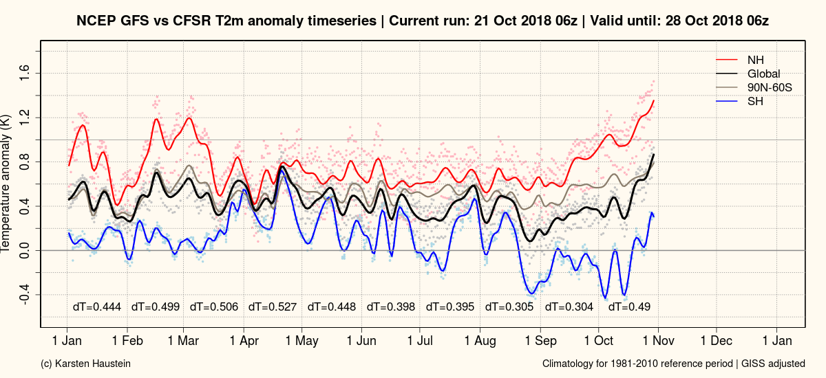 Temperature globali-gfs_anomaly_timeseries_global.png