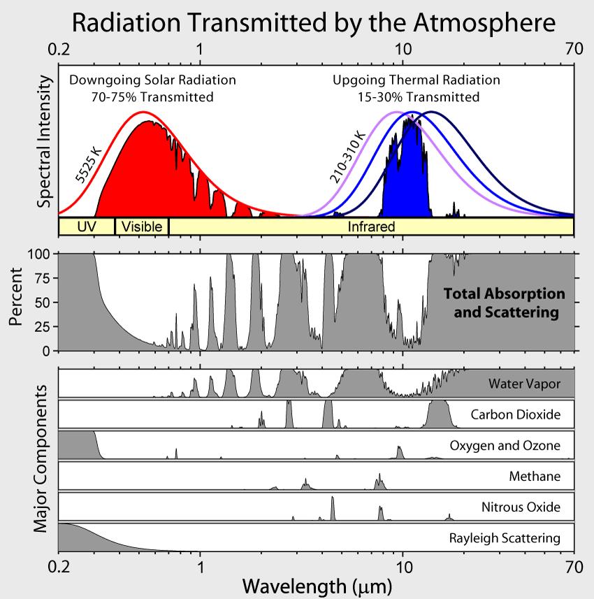 Temperature globali-atmospheric_transmission.png