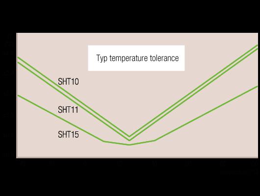 Diefferenza temperatura tra VP1 e VP2-sensirion-humidity-sht1x-diagram-813b7.png