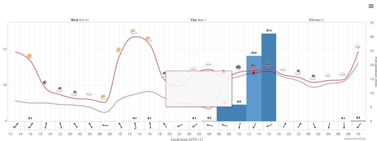 Monitoraggio e nowcasting maltempo dal 27/10-show_diagrams.jpg