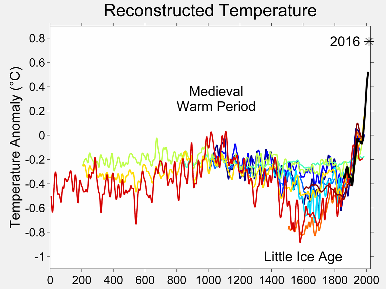 L' Optimum Climatico Medioevale-1280px-2000_year_temperature_comparison.png