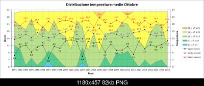 Ottobre 2018: anomalie termiche e pluviometriche-medie.png