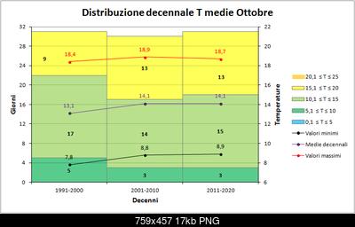 Ottobre 2018: anomalie termiche e pluviometriche-decenni_medie.png