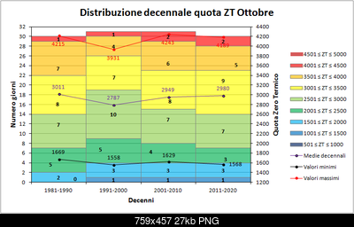 Ottobre 2018: anomalie termiche e pluviometriche-zt_decenni.png