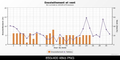 Ottobre 2018: anomalie termiche e pluviometriche-graphique_infoclimat.fr-3-.png