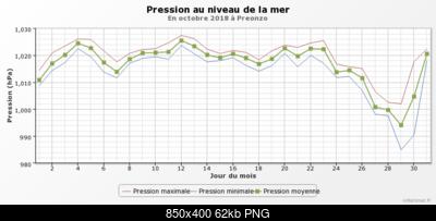 Ottobre 2018: anomalie termiche e pluviometriche-graphique_infoclimat.fr-9-.png