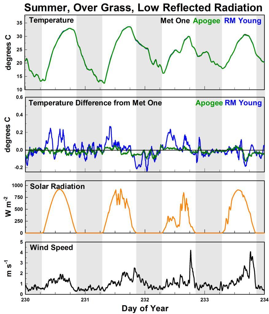 Nuovo schermo in arrivo - Cometeo f8110-figure-2a-summer-four-day-representative-fan-aspirated-solar-radiation-shield-compaison-ts-100-0.jpg