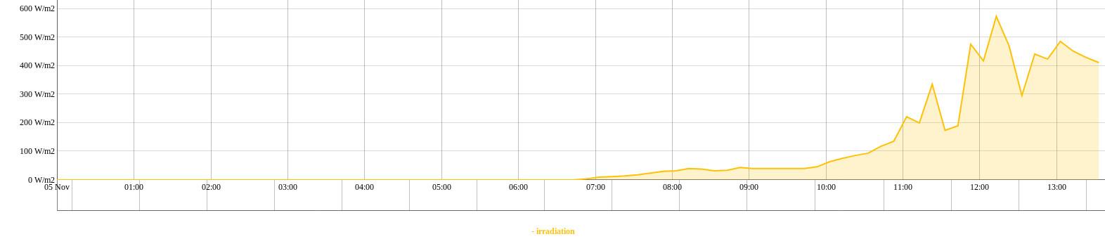 Nuovo schermo in arrivo - Cometeo f8110-graph.jpg