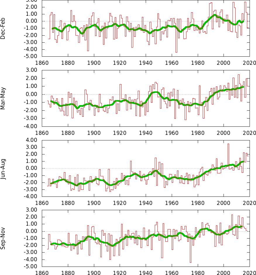 L' Optimum Climatico Medioevale-tstuploaded32_19812010aseason.png