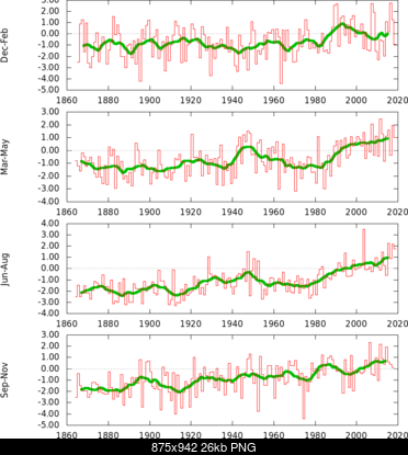L' Optimum Climatico Medioevale-tstuploaded32_19812010aseason.png