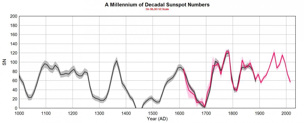 SOLE: sembra che questo mese potremmo fare il record del più lungo periodo spotless mai registrato!!-leif-9000-fig3.jpg