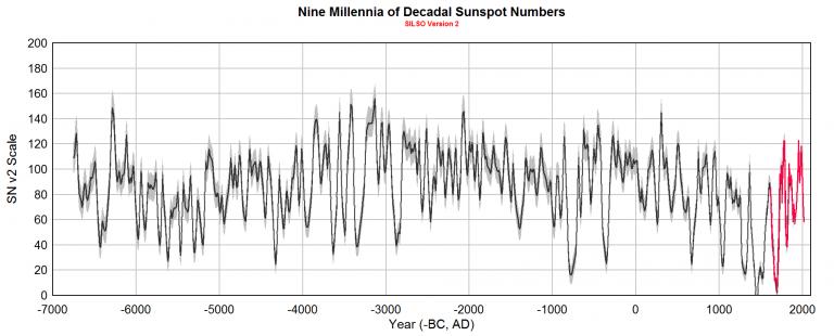 SOLE: sembra che questo mese potremmo fare il record del più lungo periodo spotless mai registrato!!-leif-9000-fig4-768x310.png