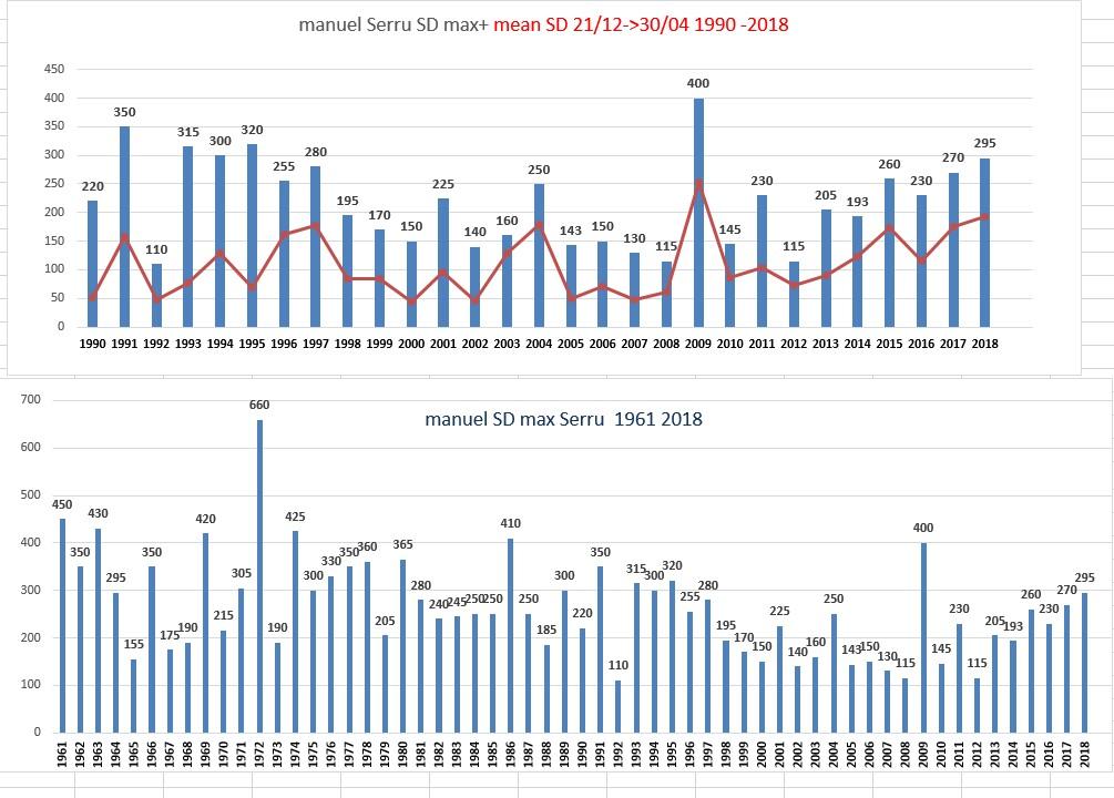 passo del moro /lago serru dati spessore nevoso (ARPA )-sd-serru.jpg