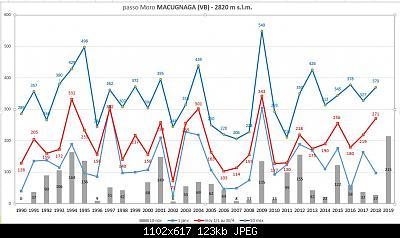 passo del moro /lago serru dati spessore nevoso (ARPA )-moro-sd.jpg