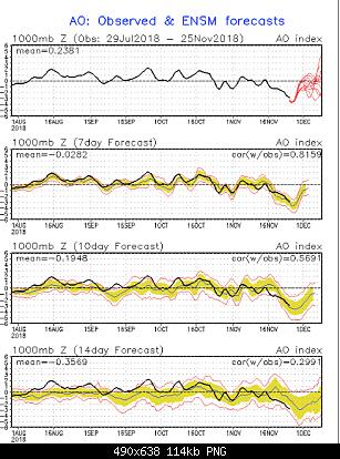 Inverno 2018-19: analisi modelli-ao.png