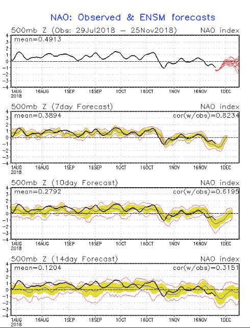 Inverno 2018-19: analisi modelli-nao.png