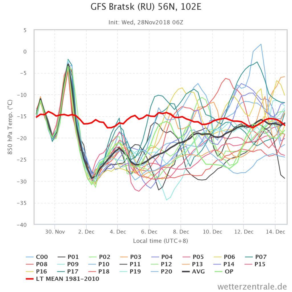 Clima Siberia 2018/19-chart.jpg