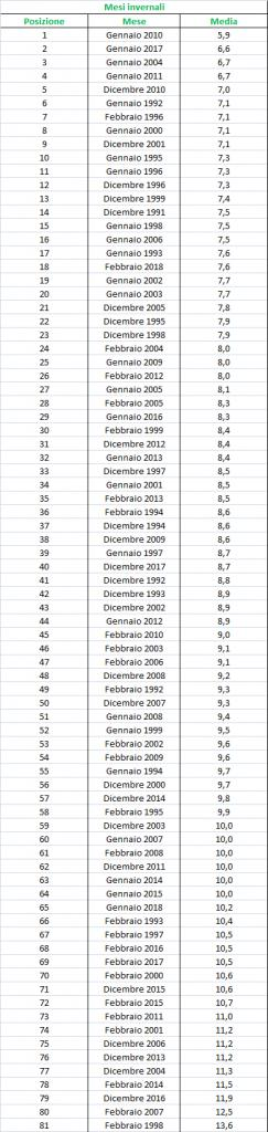 Nowcasting Friuli Venezia Giulia - Veneto Orientale INVERNO 2018/19-t_max_mesi.jpg