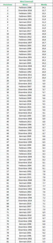 Nowcasting Friuli Venezia Giulia - Veneto Orientale INVERNO 2018/19-esc_mesi.jpg