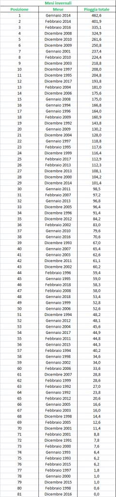 Nowcasting Friuli Venezia Giulia - Veneto Orientale INVERNO 2018/19-pioggia_mesi.jpg