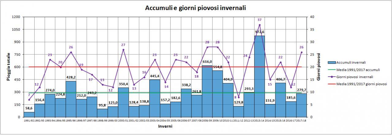 Nowcasting Friuli Venezia Giulia - Veneto Orientale INVERNO 2018/19-grafico_pioggia.jpg