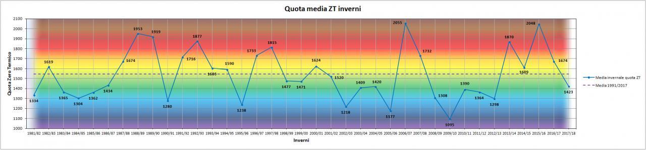 Nowcasting Friuli Venezia Giulia - Veneto Orientale INVERNO 2018/19-grafico_zt.jpg