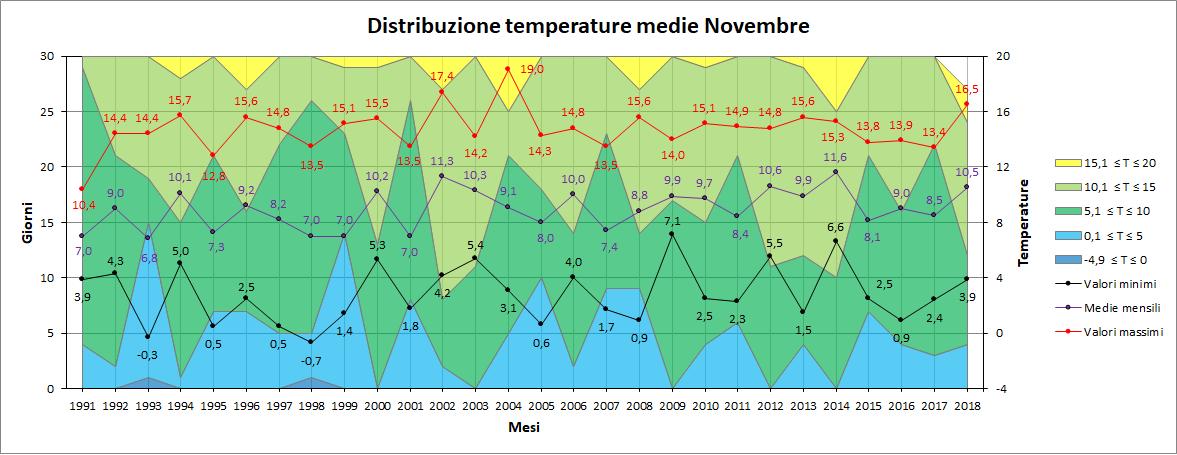 Nowcasting Friuli Venezia Giulia - Veneto Orientale INVERNO 2018/19-medie.png