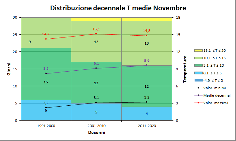Nowcasting Friuli Venezia Giulia - Veneto Orientale INVERNO 2018/19-decenni_medie.png